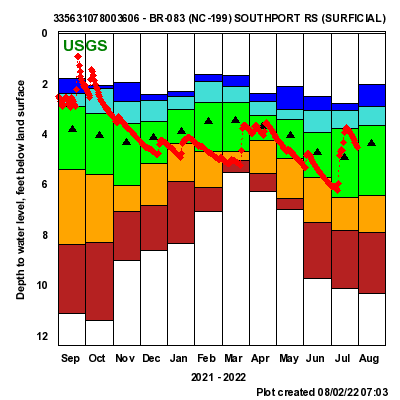 This graph shows the trend of the ground water levels