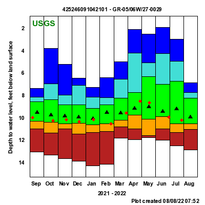 USGS -- Groundwater Watch