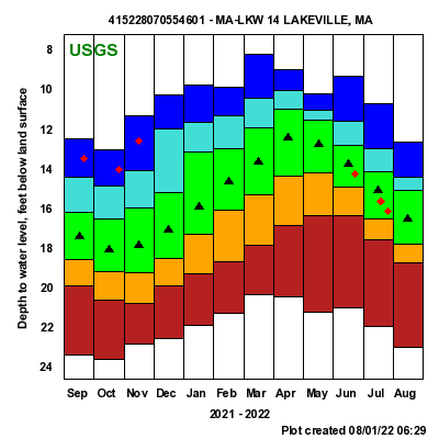 USGS groundwater data for Lakeville, MA