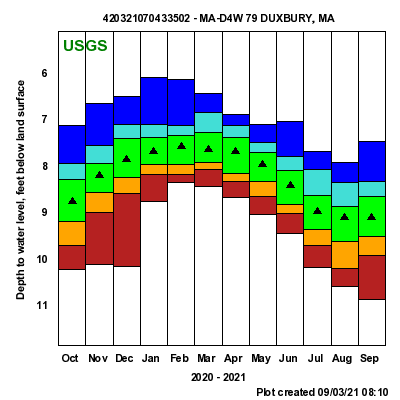 USGS groundwater data for Duxbury, MA